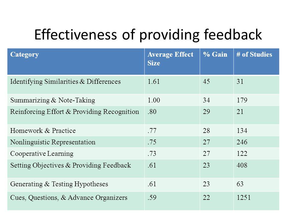 Effectiveness of providing feedback