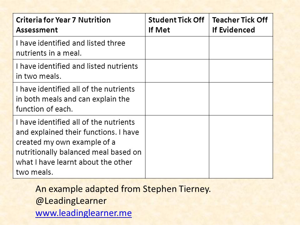 An example adapted from Stephen Tierney. @LeadingLearner