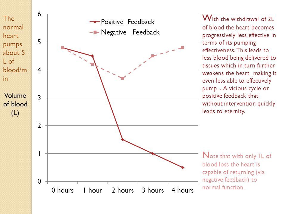 With the withdrawal of 2L of blood the heart becomes progressively less effective in terms of its pumping effectiveness. This leads to less blood being delivered to tissues which in turn further weakens the heart making it even less able to effectively pump ... A vicious cycle or positive feedback that without intervention quickly leads to eternity.
