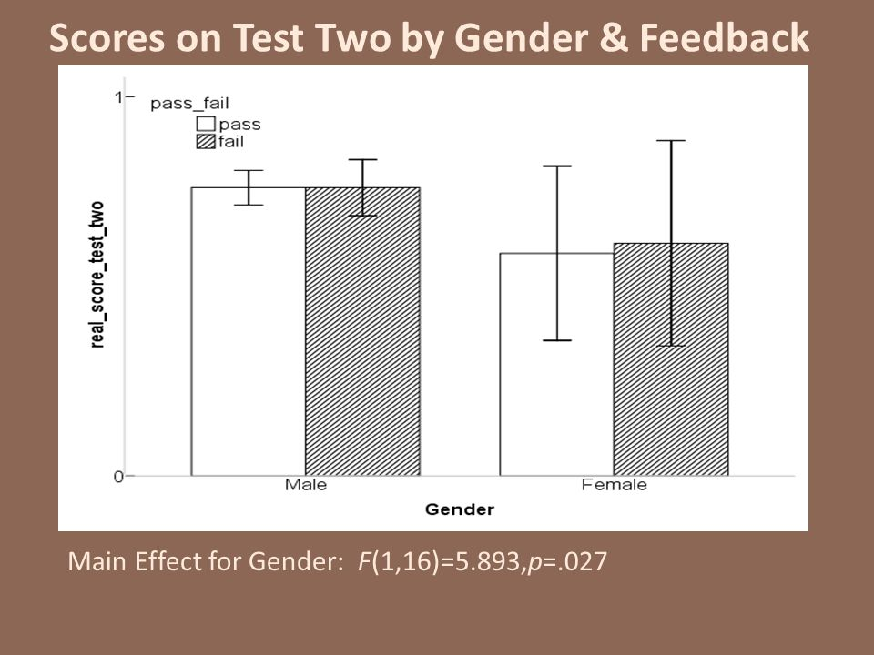 Scores on Test Two by Gender & Feedback