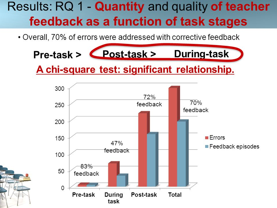A chi-square test: significant relationship.