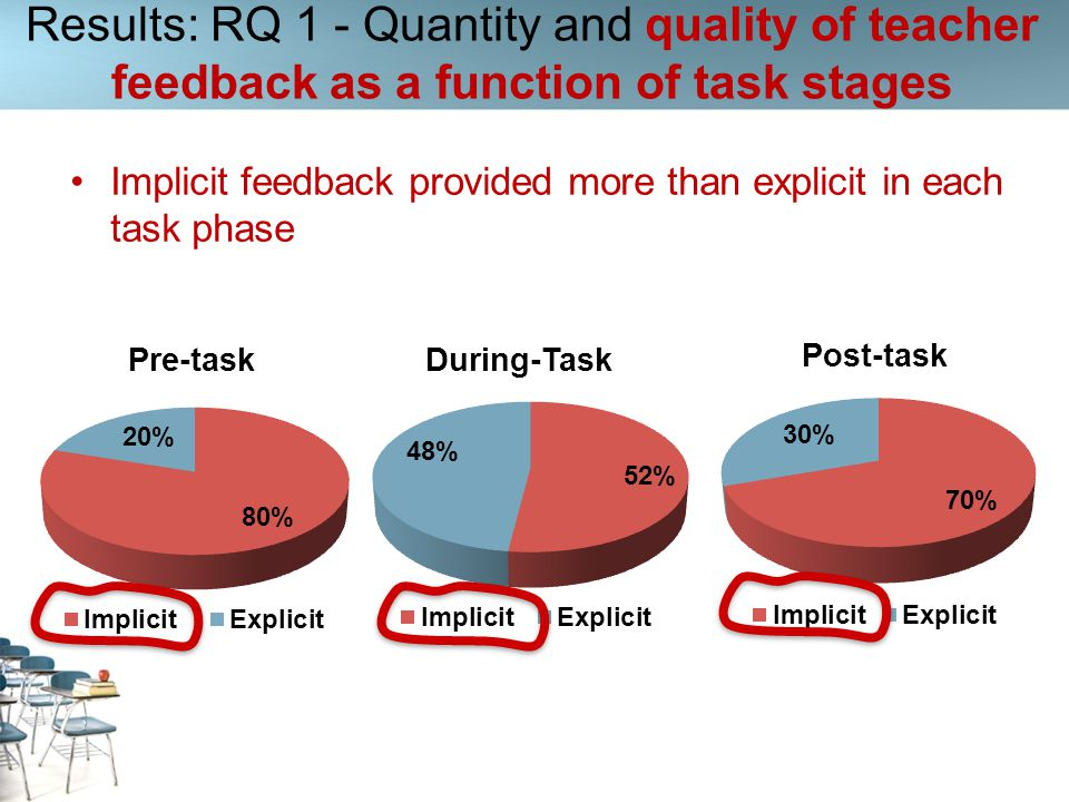 Results: RQ 1 - Quantity and quality of teacher feedback as a function of task stages