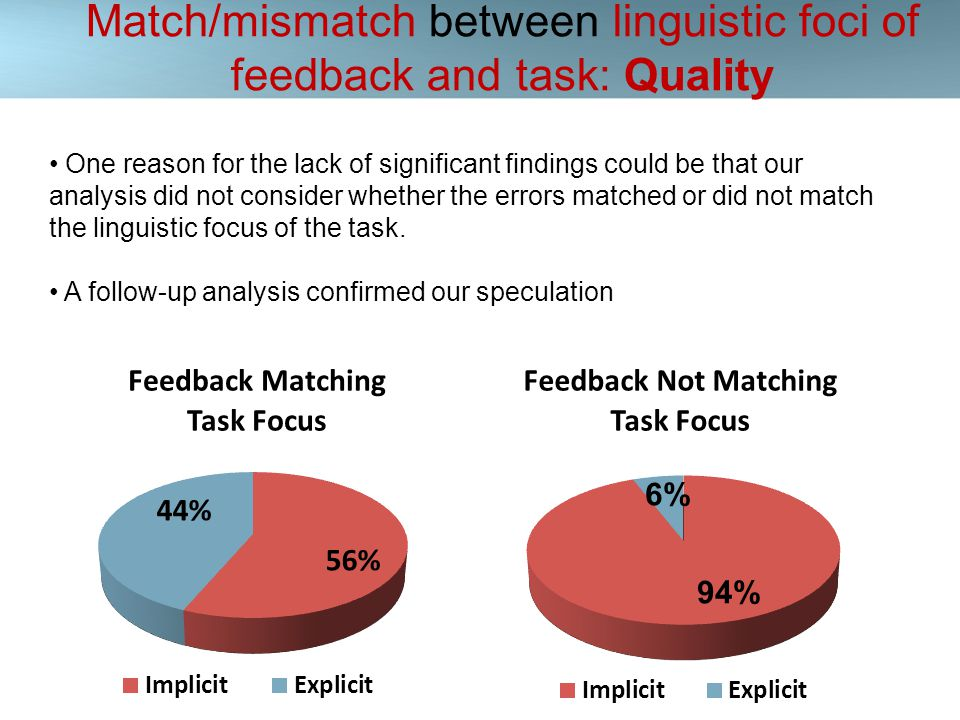 Match/mismatch between linguistic foci of feedback and task: Quality