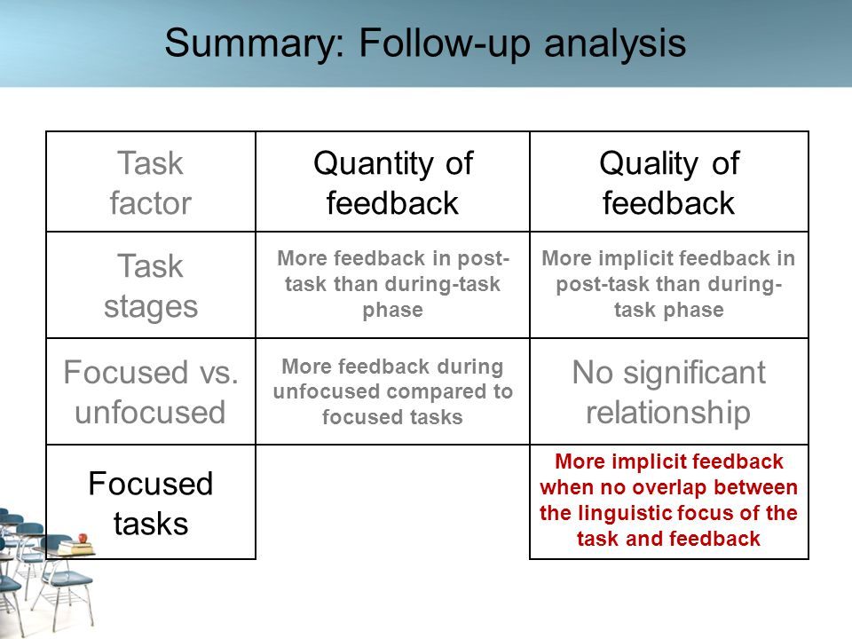 Summary: Follow-up analysis