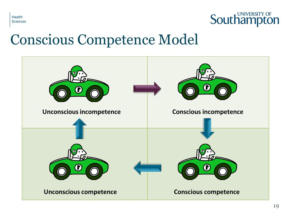 Conscious Competence Model