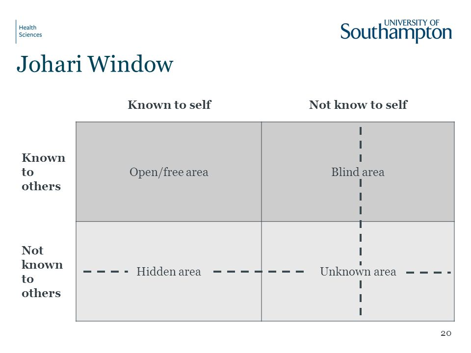 Johari Window Known to self Not know to self Known to others