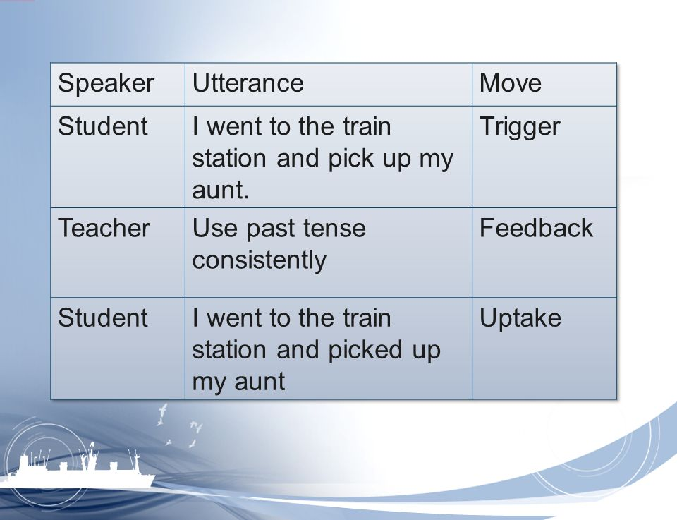 Speaker Utterance. Move. Student. I went to the train station and pick up my aunt. Trigger. Teacher.