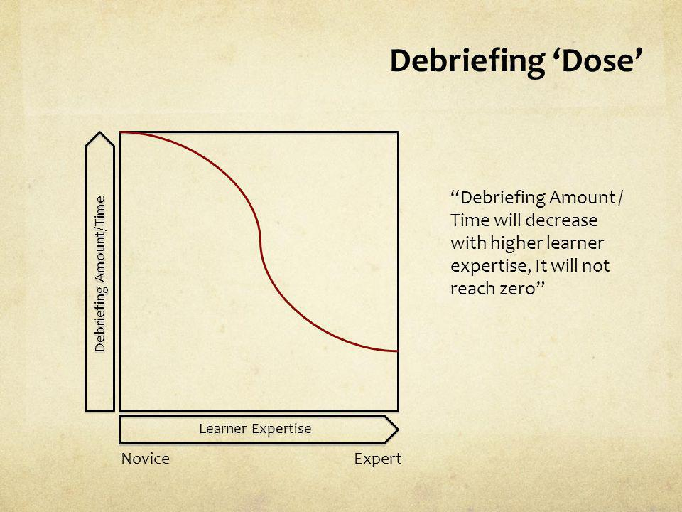 Debriefing Amount/Time