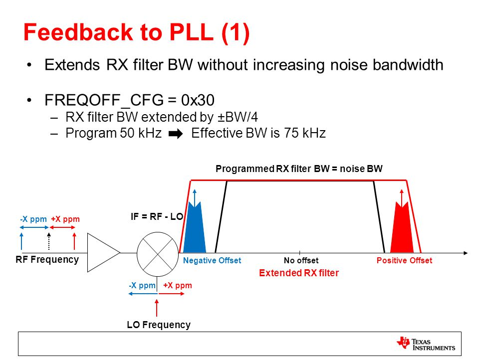 Feedback to PLL (1) Extends RX filter BW without increasing noise bandwidth. FREQOFF_CFG = 0x30. RX filter BW extended by ±BW/4.