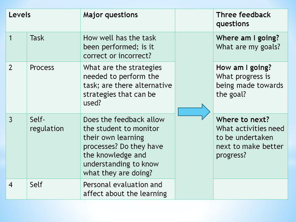 Levels Major questions. Three feedback questions. 1. Task. How well has the task been performed; is it correct or incorrect