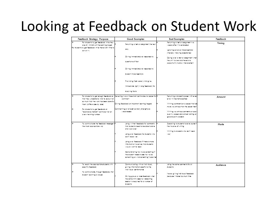 Looking at Feedback on Student Work