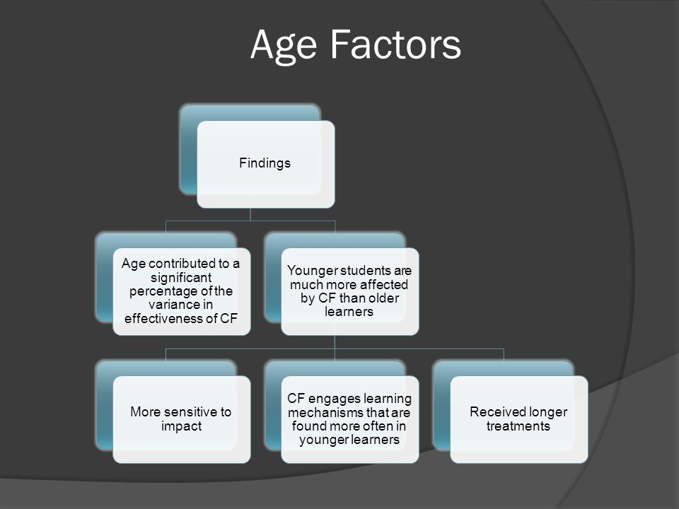 Age Factors Findings. Age contributed to a significant percentage of the variance in effectiveness of CF.