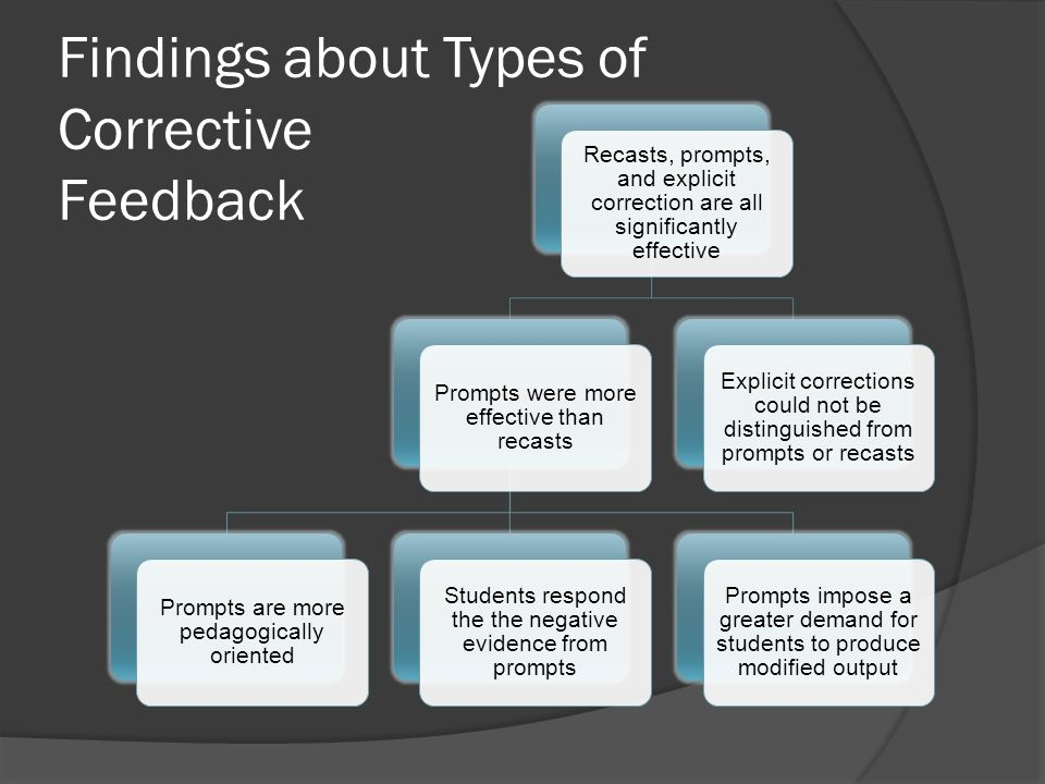 Findings about Types of Corrective Feedback