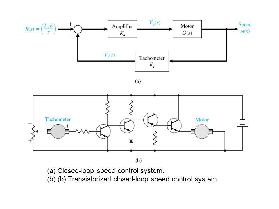 Closed-loop speed control system.