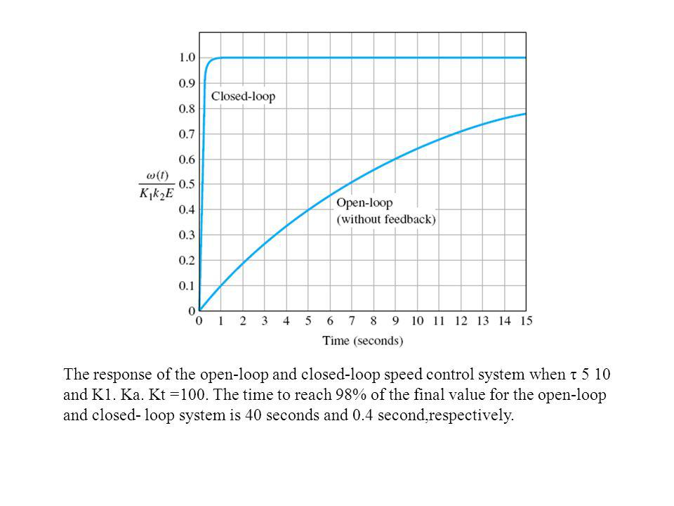 The response of the open-loop and closed-loop speed control system when τ 5 10 and K1.