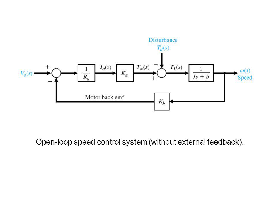 Open-loop speed control system (without external feedback).