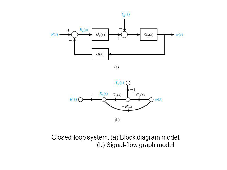 Closed-loop system. (a) Block diagram model.