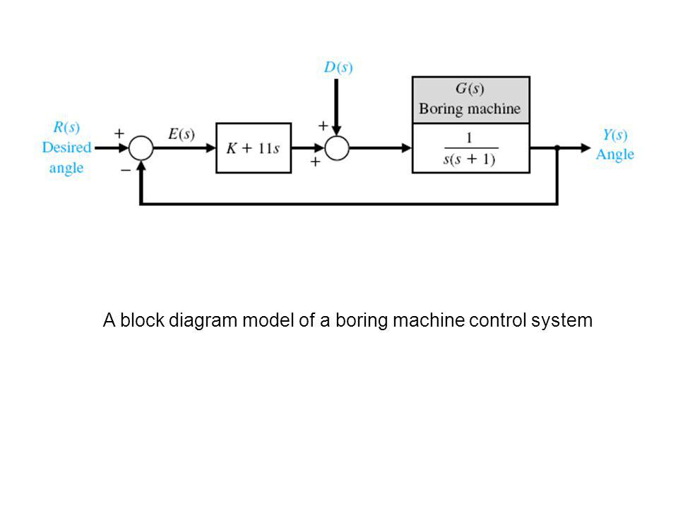 A block diagram model of a boring machine control system