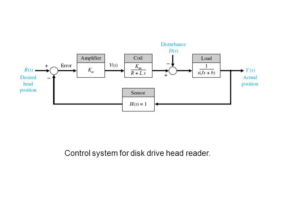 Control system for disk drive head reader.