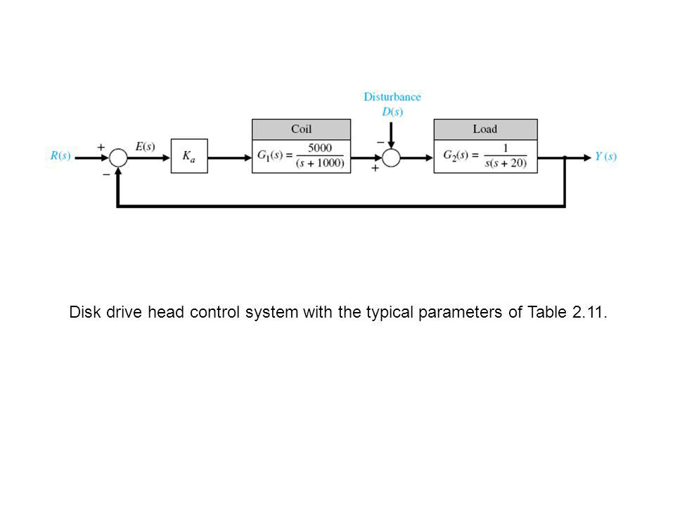 Disk drive head control system with the typical parameters of Table 2