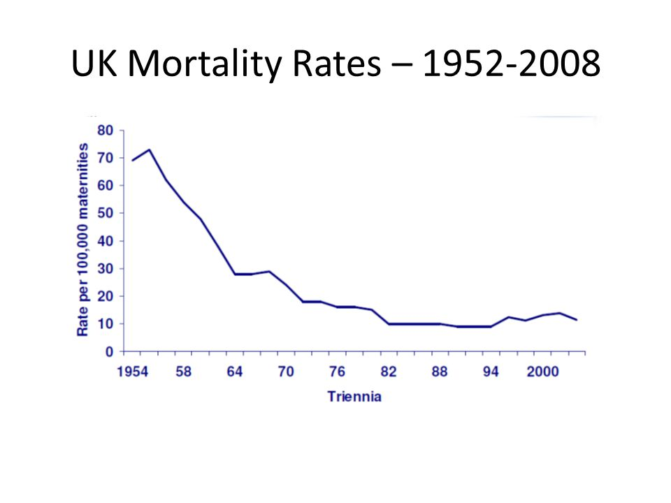 UK Mortality Rates – 1952-2008 Rise in 90s and early 2000 possibly due to improved case ascertainment.