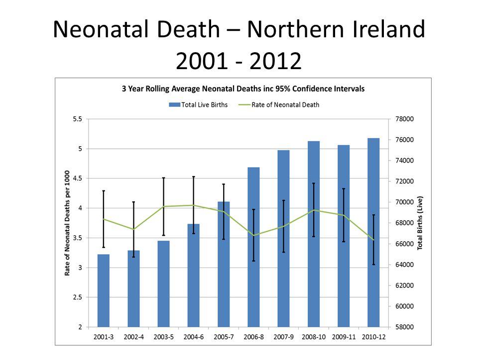 Neonatal Death – Northern Ireland 2001 - 2012