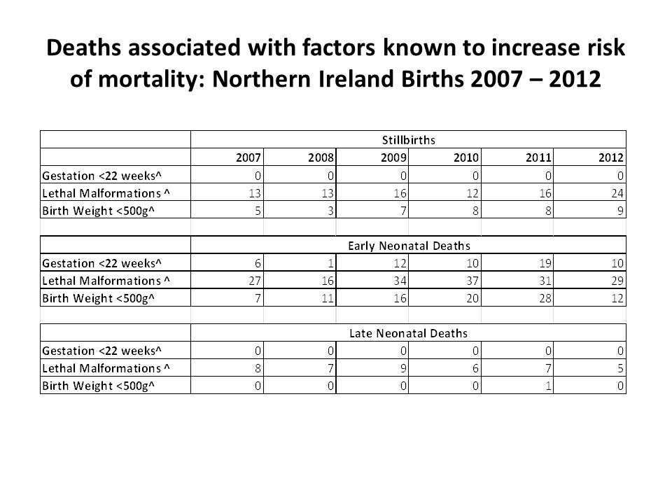 Deaths associated with factors known to increase risk of mortality: Northern Ireland Births 2007 – 2012