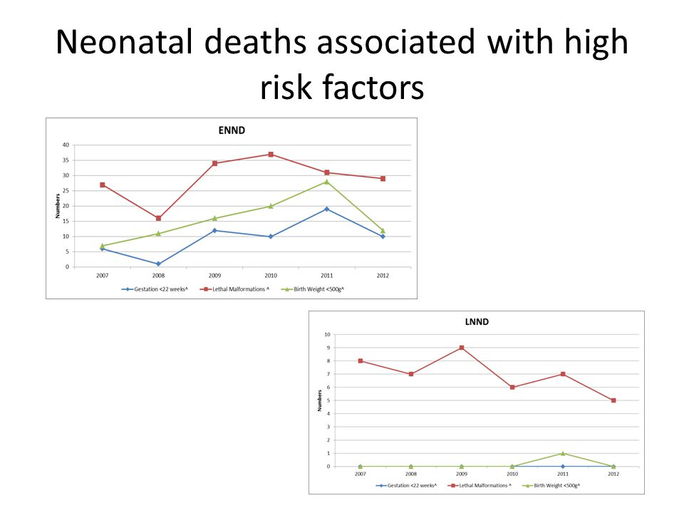 Neonatal deaths associated with high risk factors