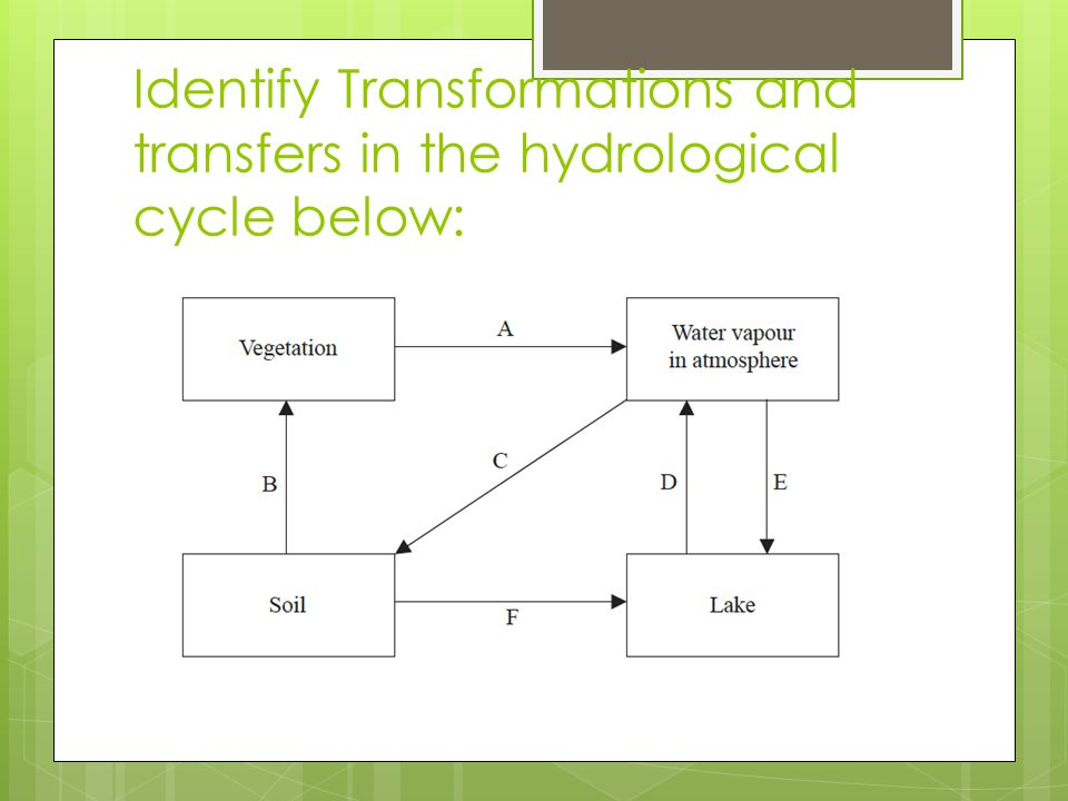 Identify Transformations and transfers in the hydrological cycle below: