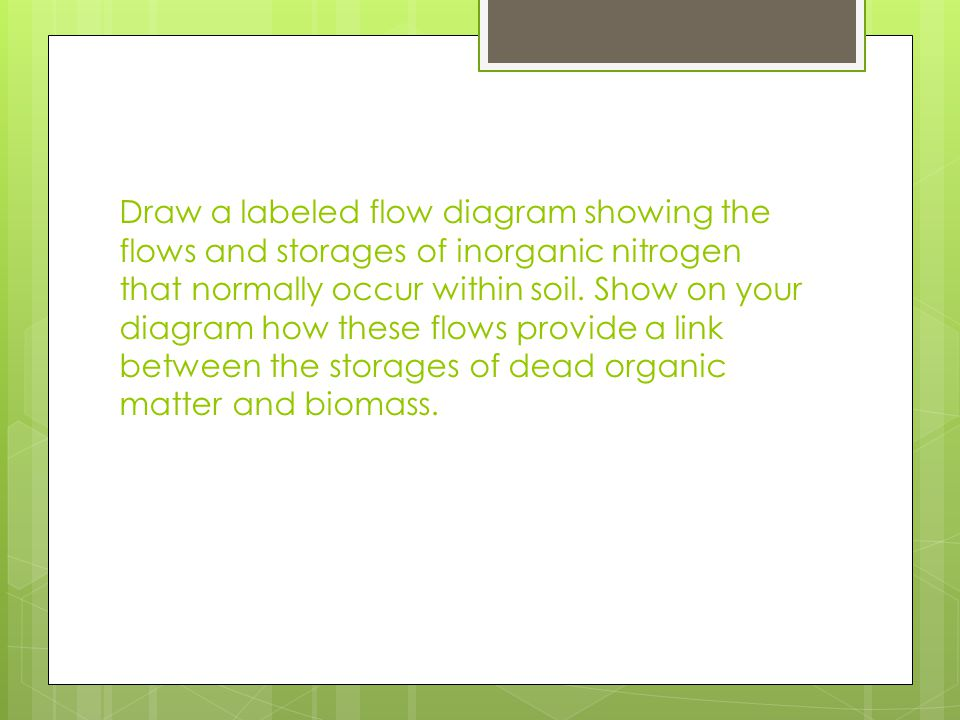 Draw a labeled flow diagram showing the flows and storages of inorganic nitrogen that normally occur within soil.