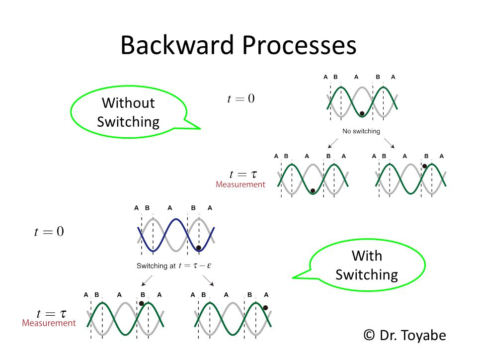 Backward Processes Without Switching With Switching © Dr. Toyabe
