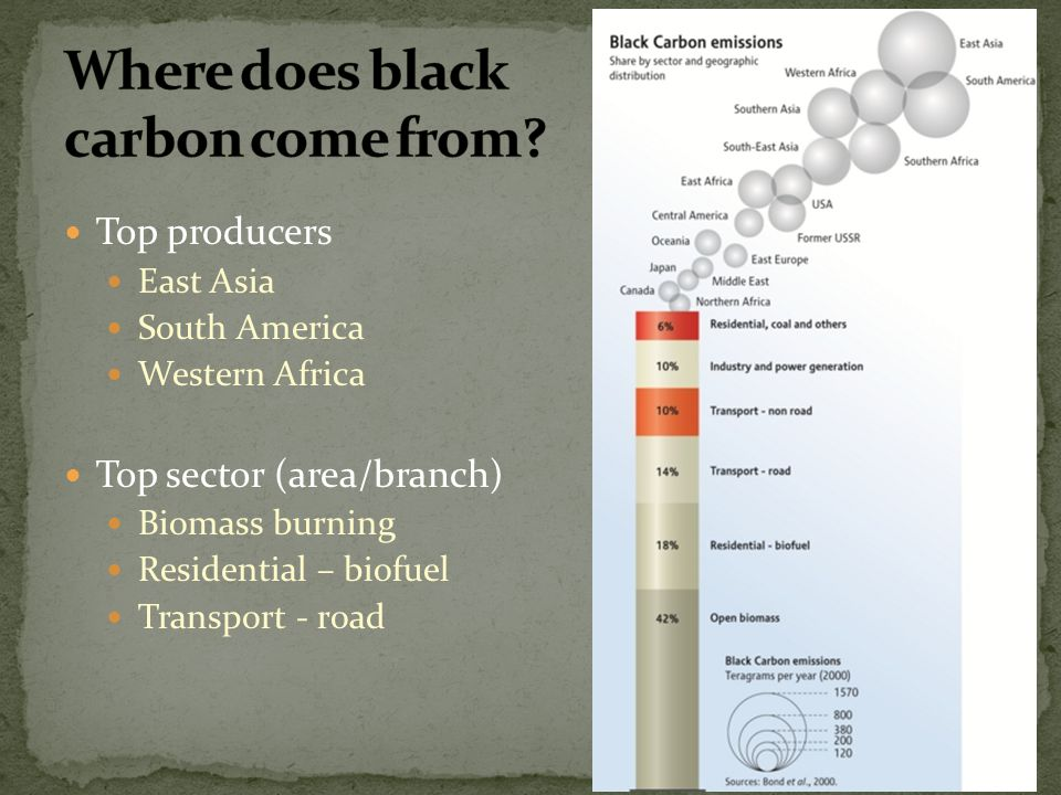 Where does black carbon come from