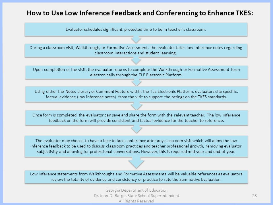 How to Use Low Inference Feedback and Conferencing to Enhance TKES: