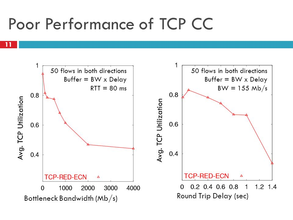 Poor Performance of TCP CC