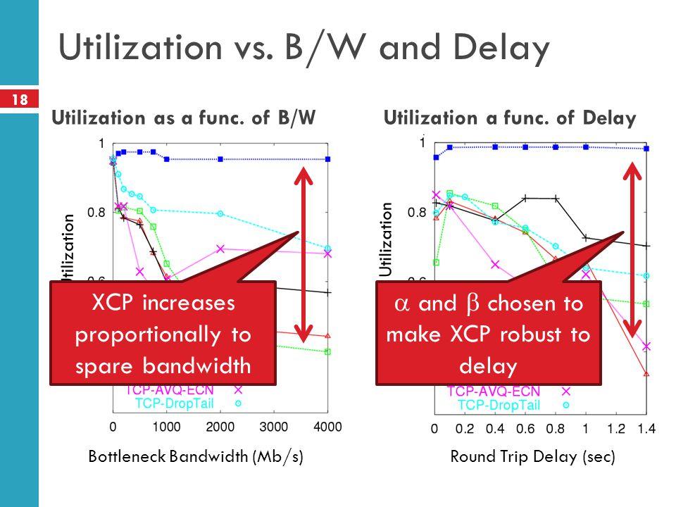 Utilization vs. B/W and Delay