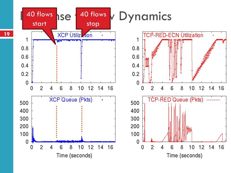 Response to Flow Dynamics