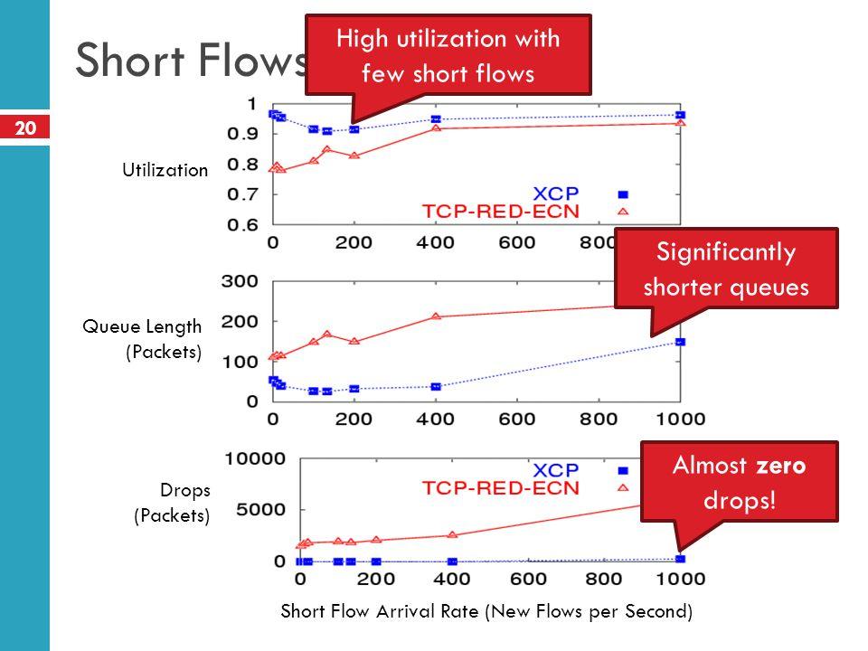 Short Flows High utilization with few short flows