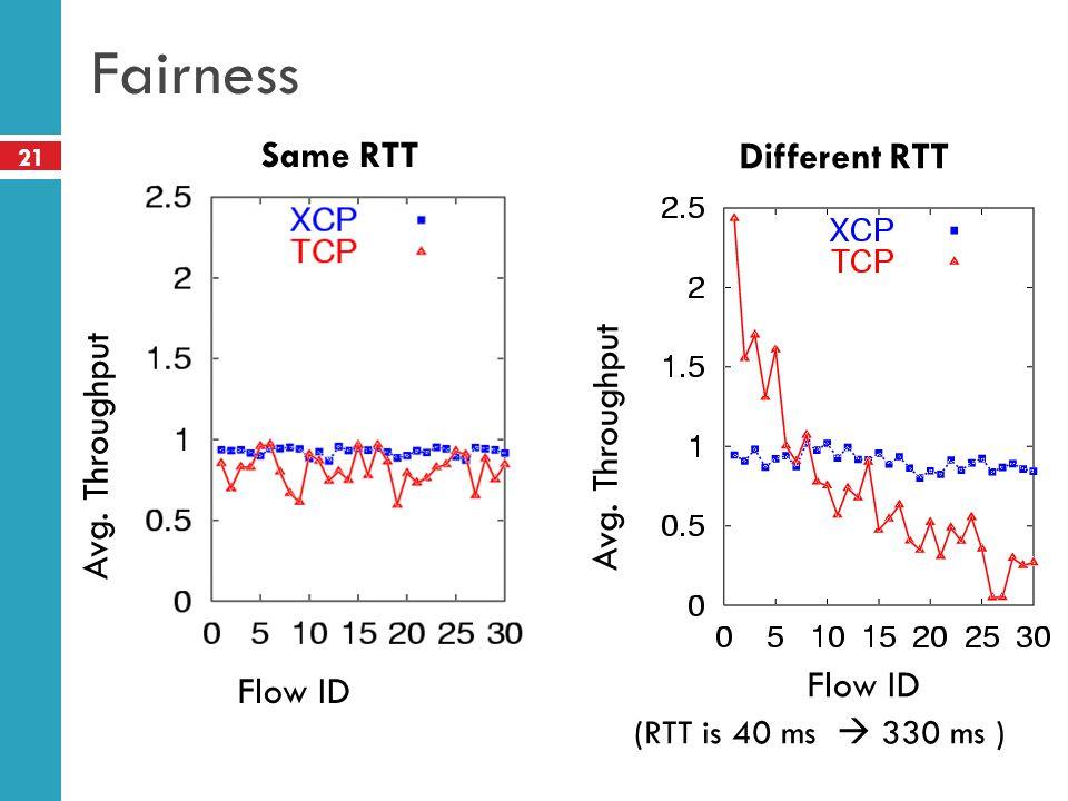 Fairness Same RTT Different RTT Avg. Throughput Avg. Throughput
