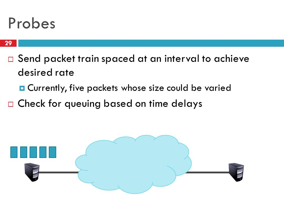 Probes Send packet train spaced at an interval to achieve desired rate