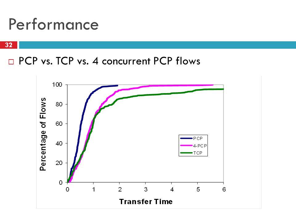 Performance PCP vs. TCP vs. 4 concurrent PCP flows