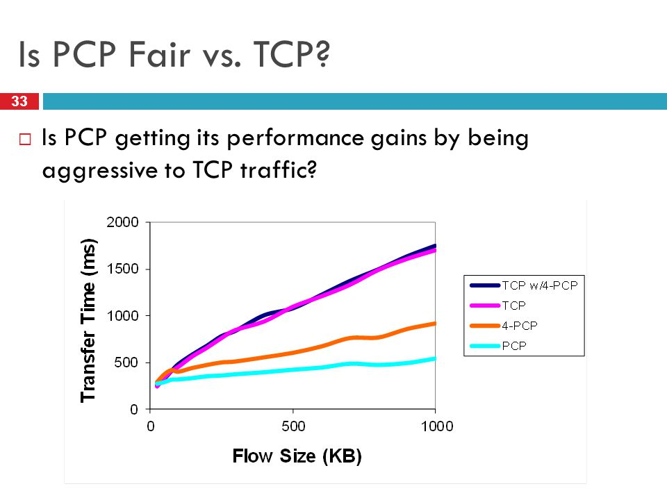 Is PCP Fair vs. TCP Is PCP getting its performance gains by being aggressive to TCP traffic