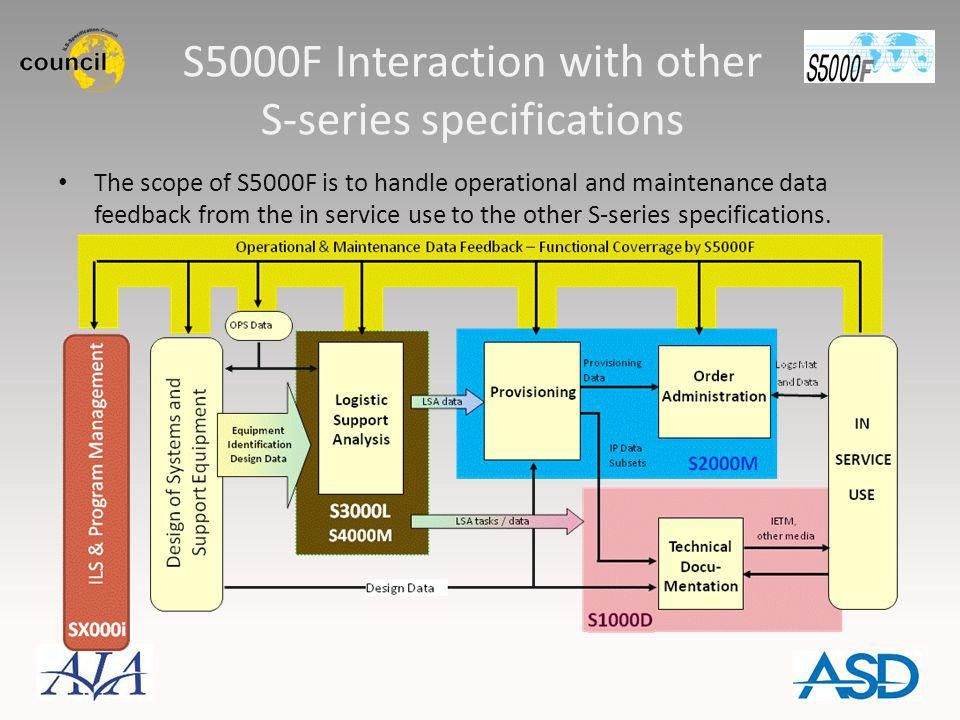 S5000F Interaction with other S-series specifications