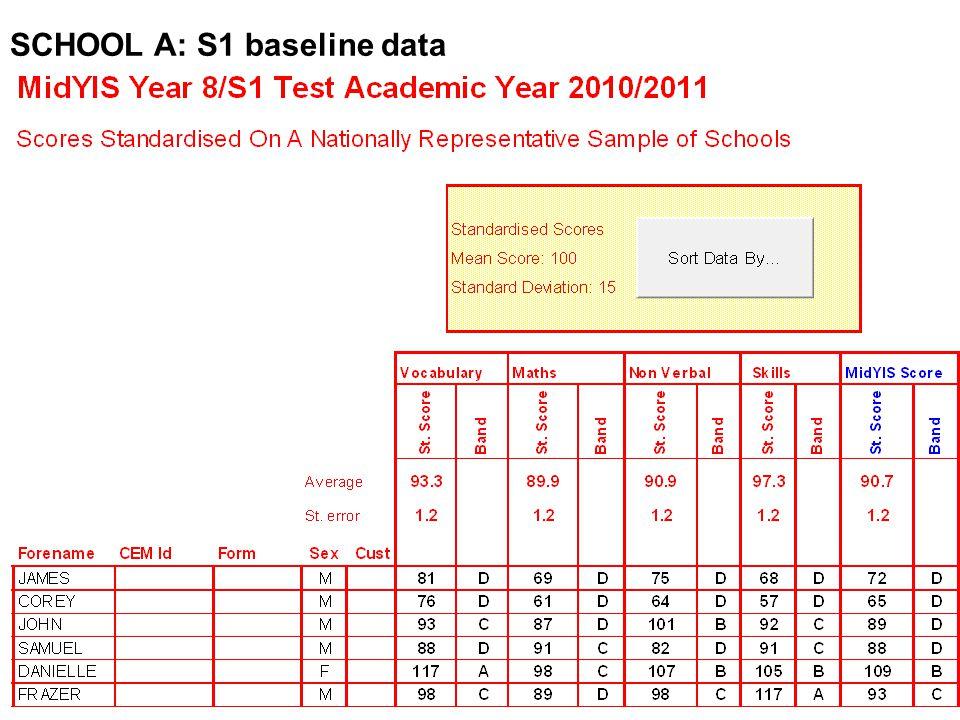 SCHOOL A: S1 baseline data