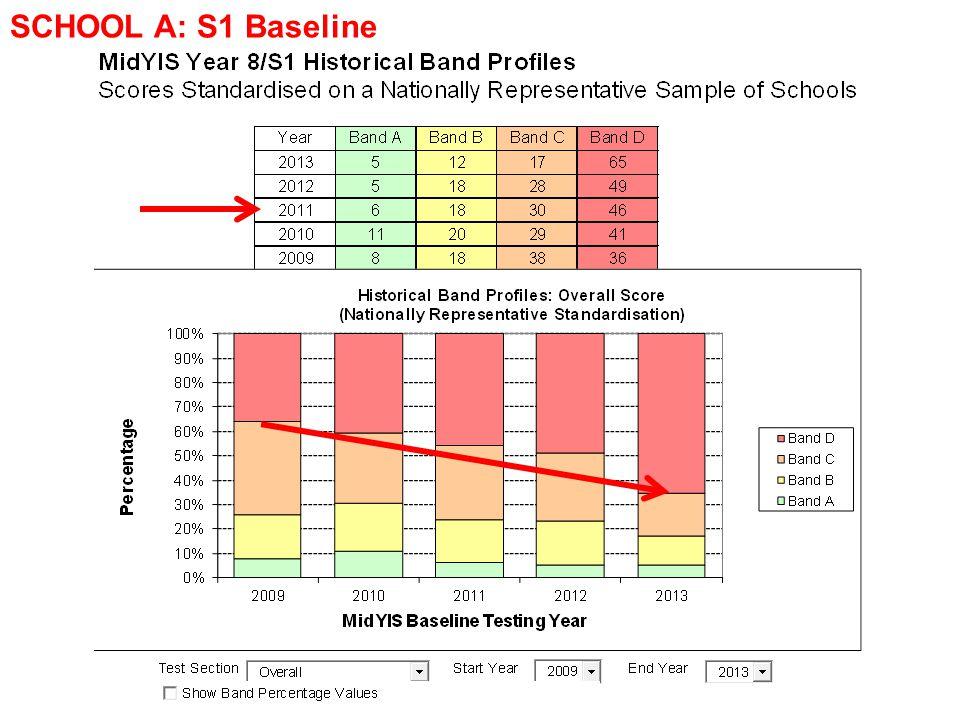 SCHOOL A: S1 Baseline