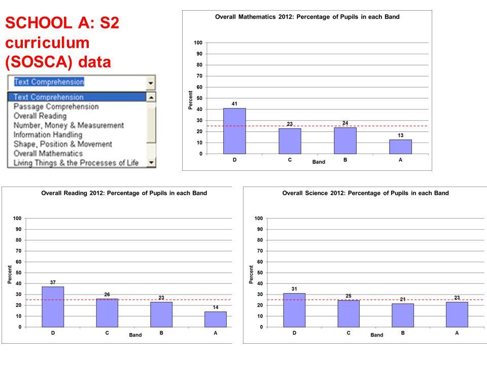 SCHOOL A: S2 curriculum (SOSCA) data