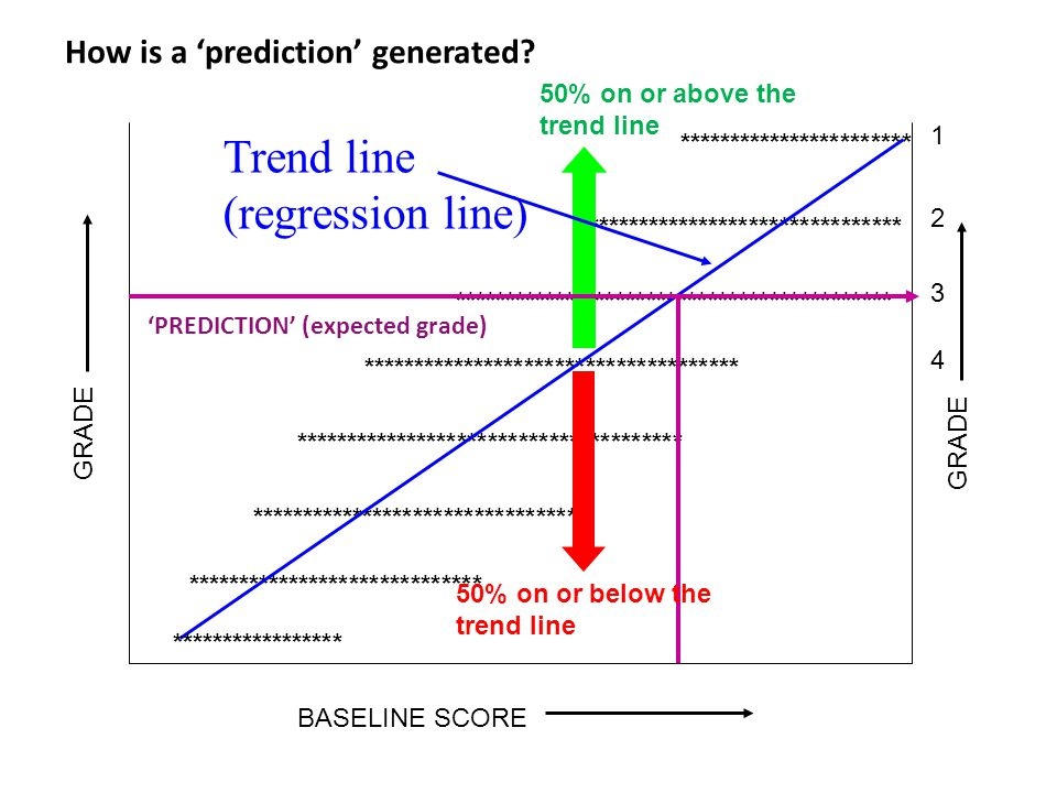 How is a 'prediction' generated