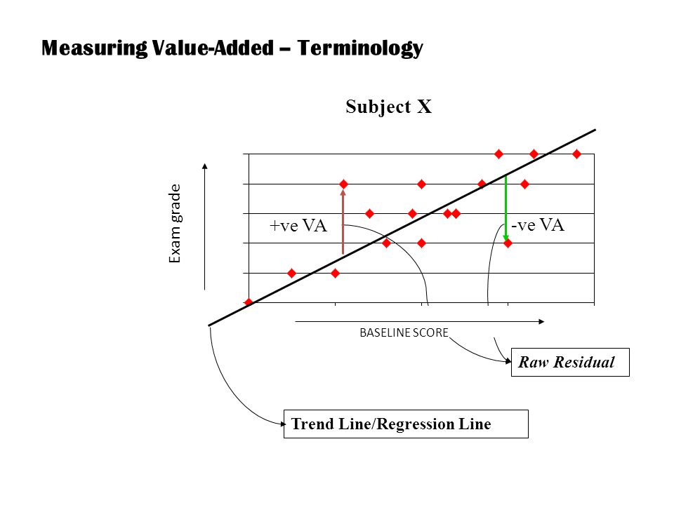 Measuring Value-Added – Terminology