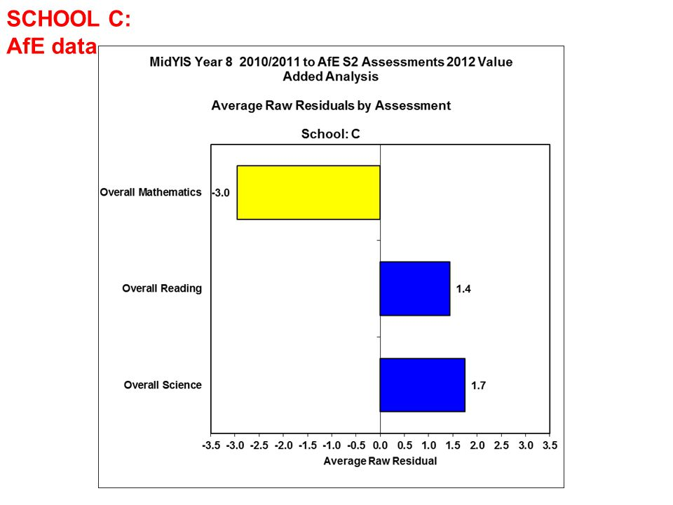 SCHOOL C: AfE data