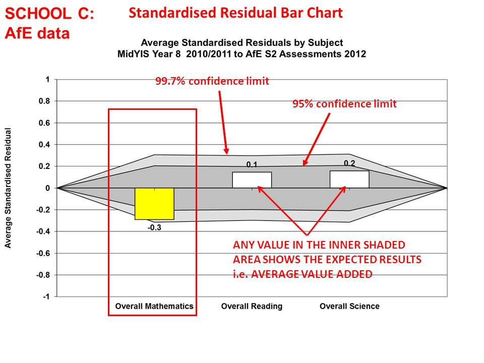 Standardised Residual Bar Chart