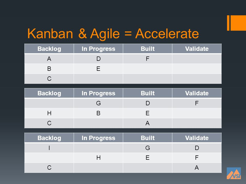 Kanban & Agile = Accelerate